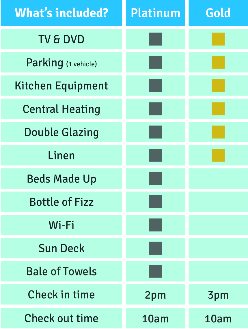 A list of what is included in the gold and platinum static holiday home for hire packages